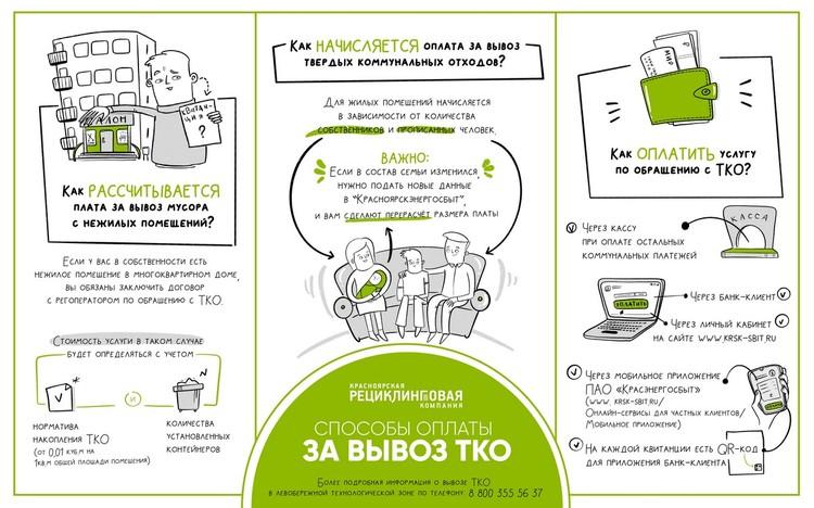 Способы оплаты за вывоз ТКО