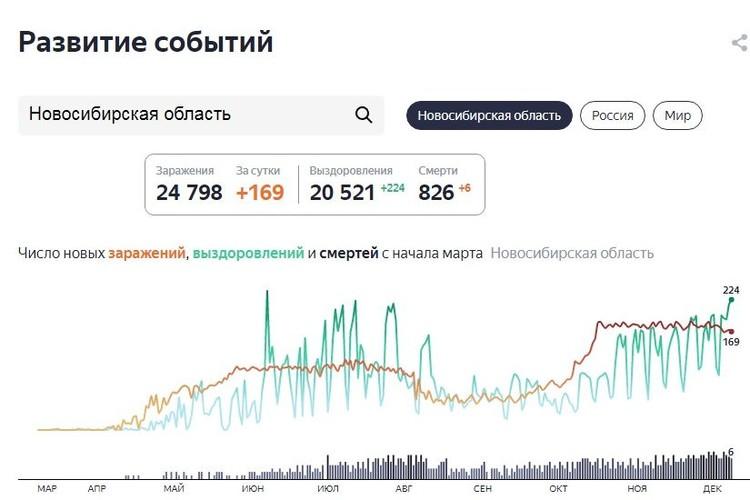 Статистика заболеваемости по Новосибирской области. Фото: https://yandex.ru/covid19/