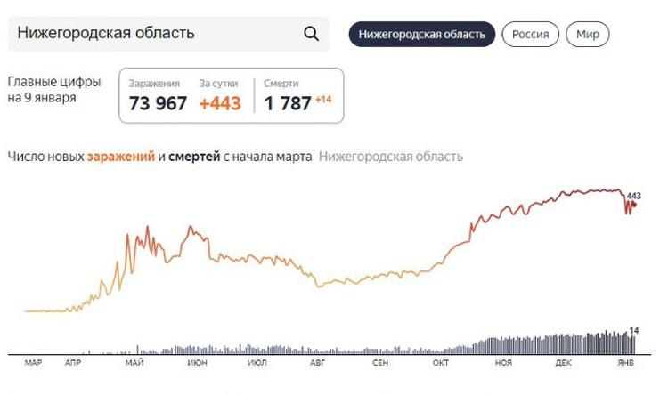 Рассказываем последние новости о коронавирусе в Нижнем Новгороде на 10 января.