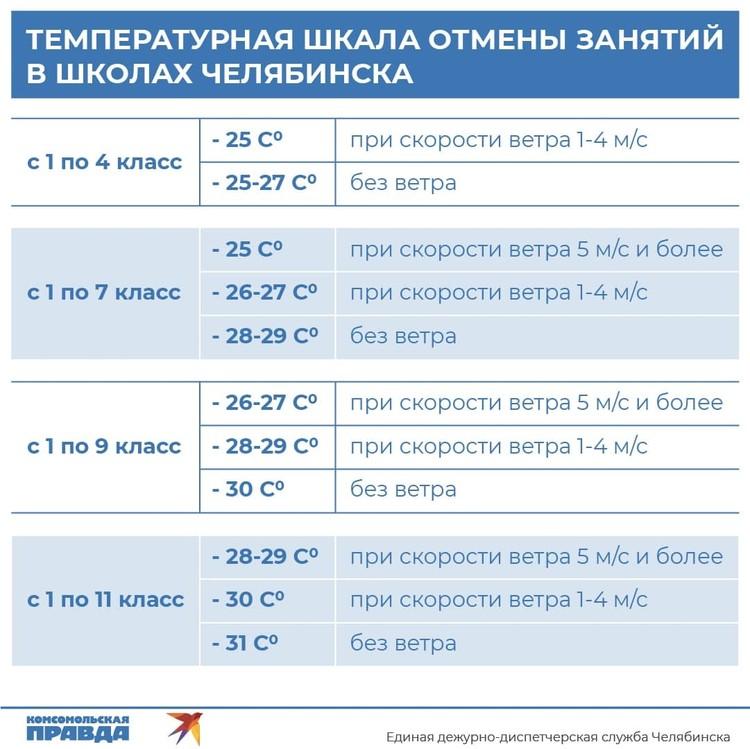 Инфографика: Сергей Зверев