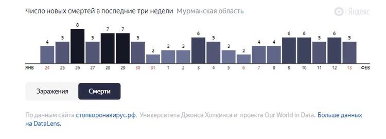 Ситуация с коронавирусом в Мурманской области. Фото: yandex.ru/covid19/stat