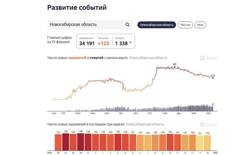 Всего в регионе зарегистрирован 34 191 случай заболевания COVID-19. Фото: https://yandex.ru/covid19/stat