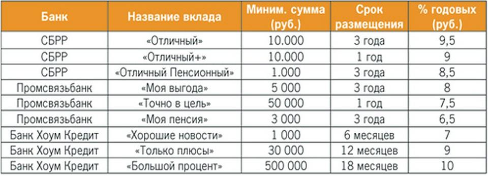 хоум кредит рыбинск режим работы новосибирская область какое место занимает