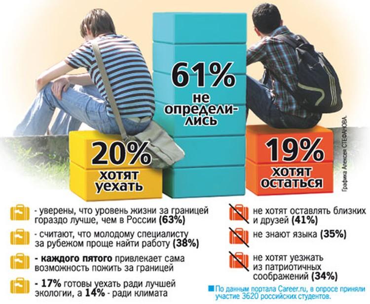 Планы студентов: уезжать из России или нет?